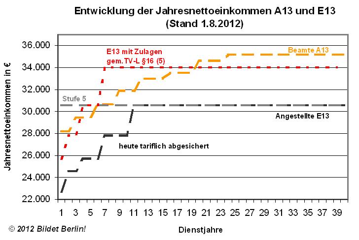 vergleich tvl e13 zu besoldung a13